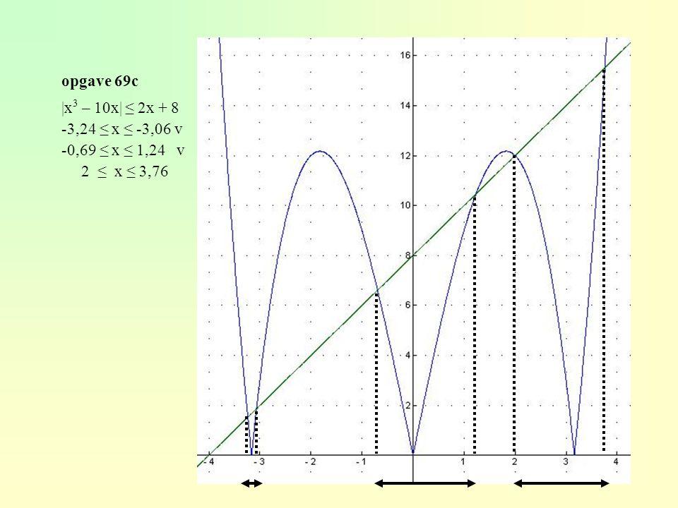 opgave 69c |x3 – 10x| ≤ 2x + 8 -3,24 ≤ x ≤ -3,06 v -0,69 ≤ x ≤ 1,24 v 2 ≤ x ≤ 3,76