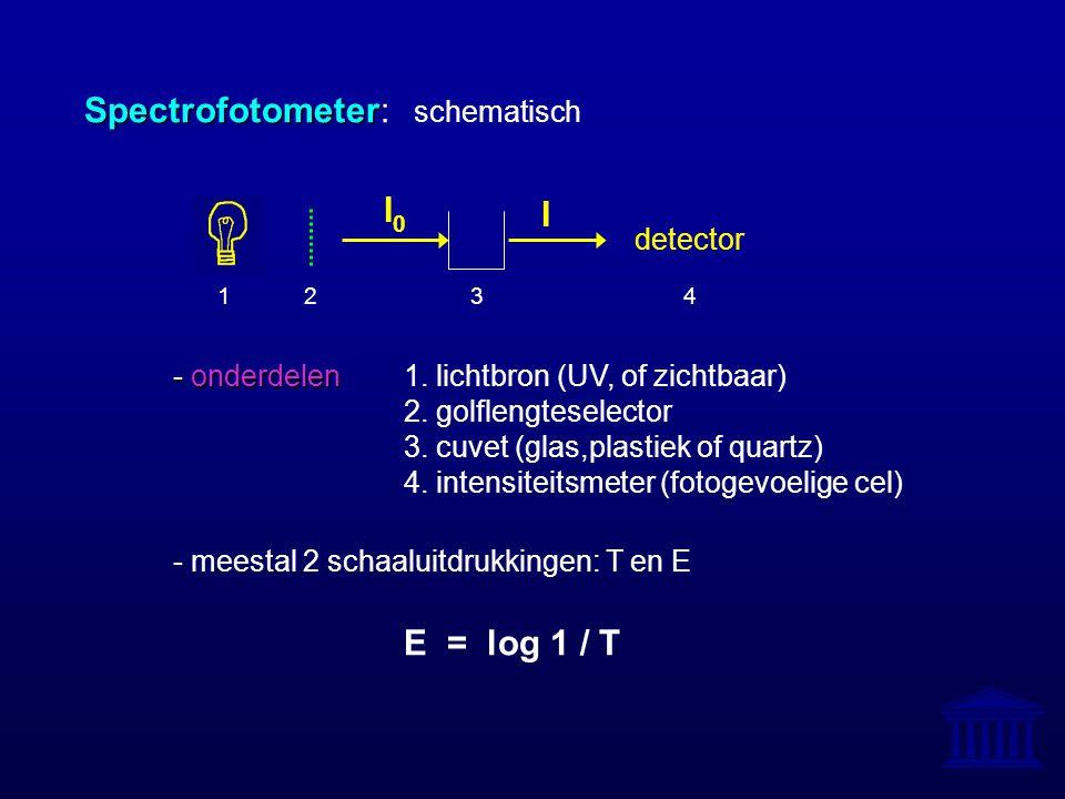 Spectrofotometer: schematisch