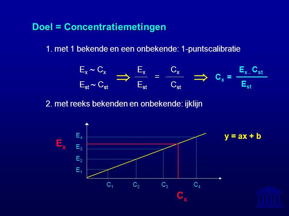   Doel = Concentratiemetingen Ex Cx