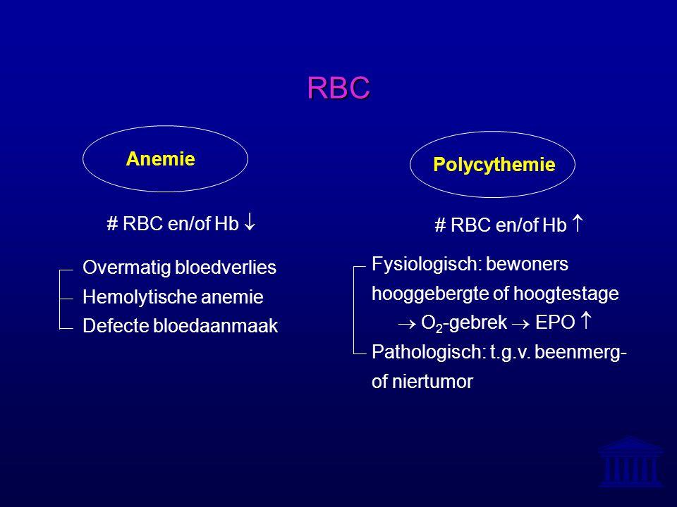 RBC Anemie Polycythemie # RBC en/of Hb  # RBC en/of Hb 
