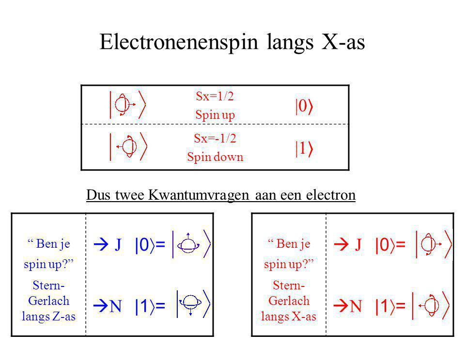 Electronenenspin langs X-as