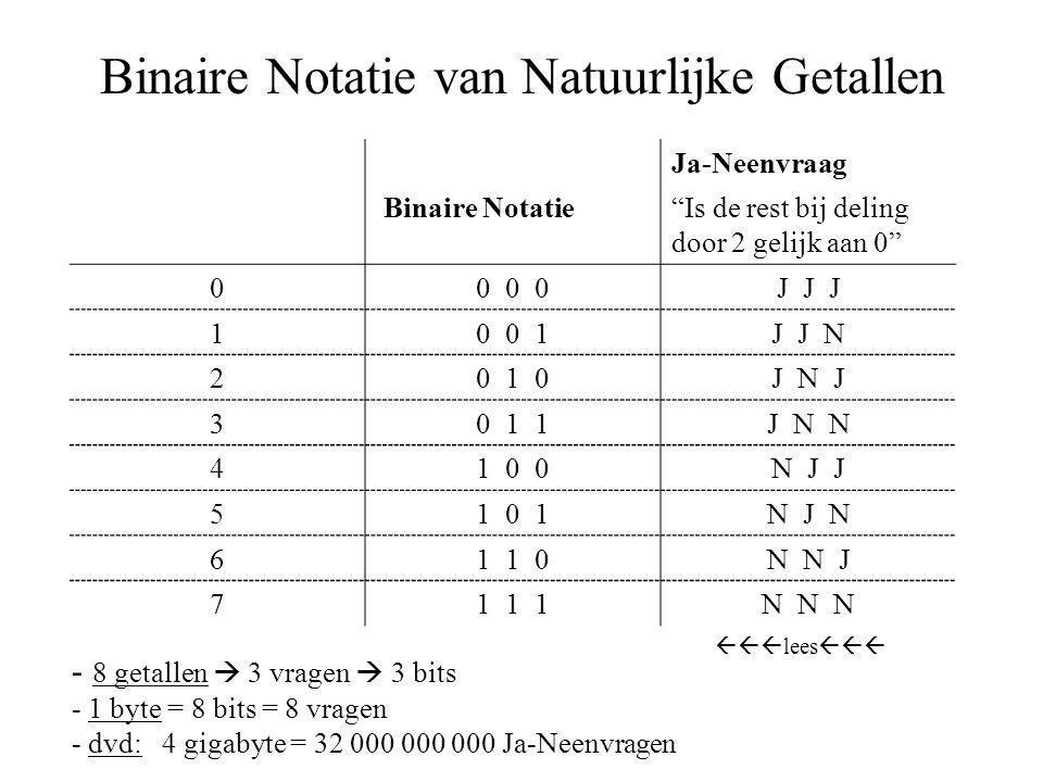 Binaire Notatie van Natuurlijke Getallen