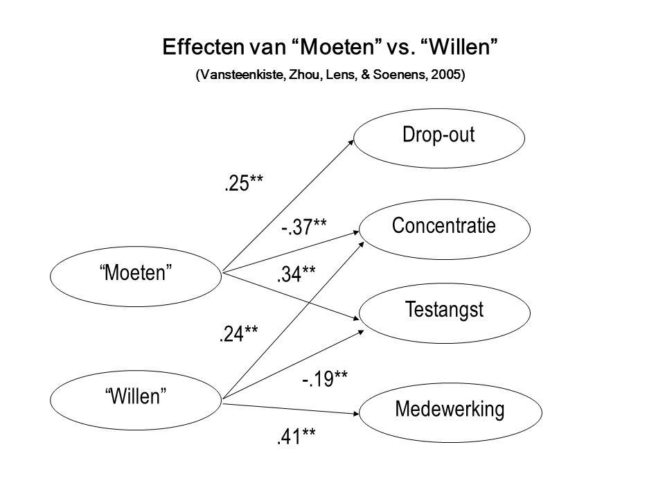 Effecten van Moeten vs. Willen