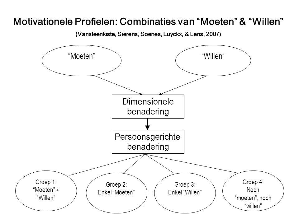 Motivationele Profielen: Combinaties van Moeten & Willen