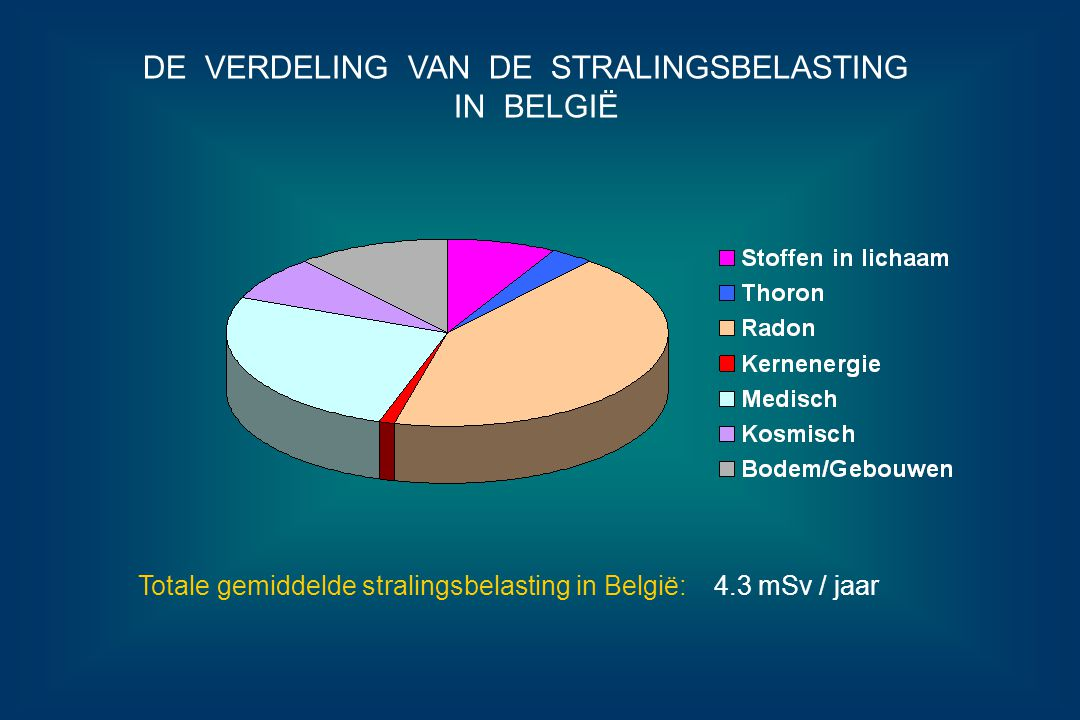 DE VERDELING VAN DE STRALINGSBELASTING