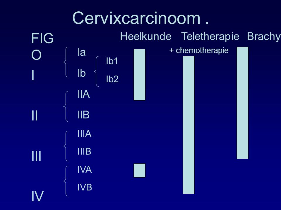 Cervixcarcinoom . FIGO I II III IV