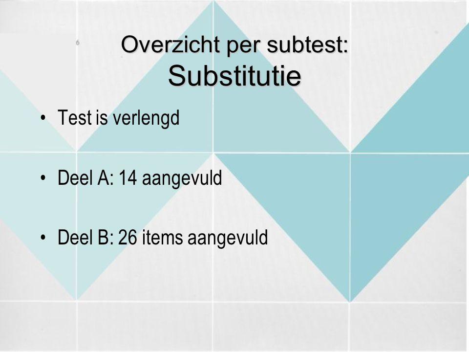 Overzicht per subtest: Substitutie