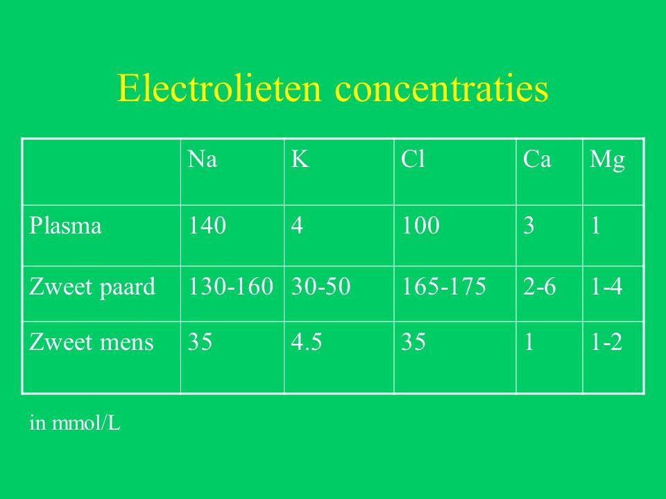 Electrolieten concentraties