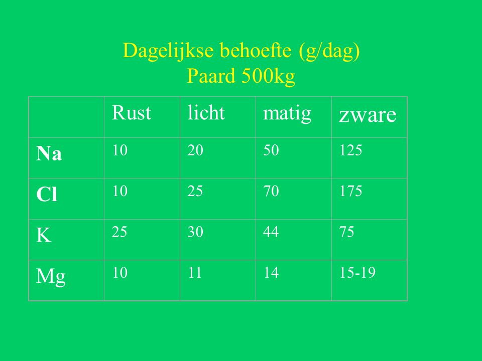 Dagelijkse behoefte (g/dag) Paard 500kg