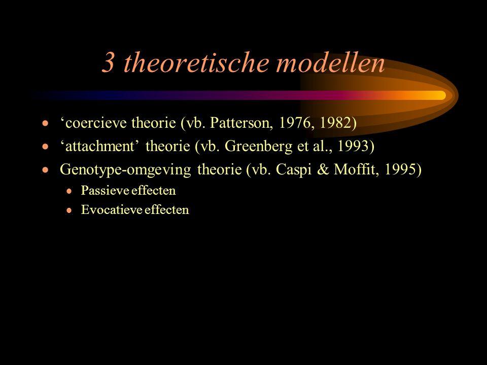3 theoretische modellen