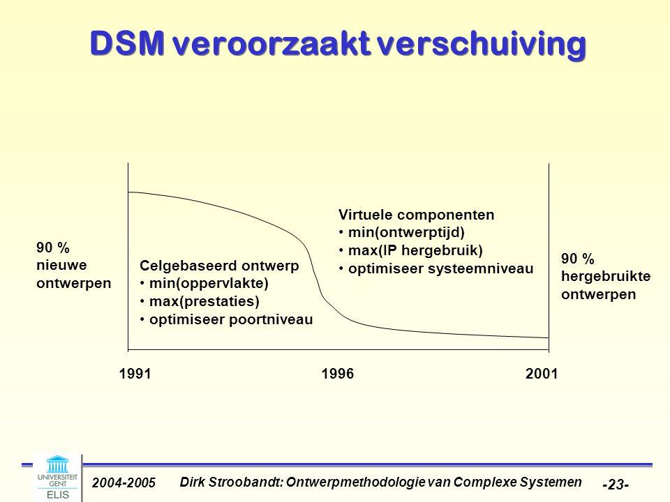 DSM veroorzaakt verschuiving