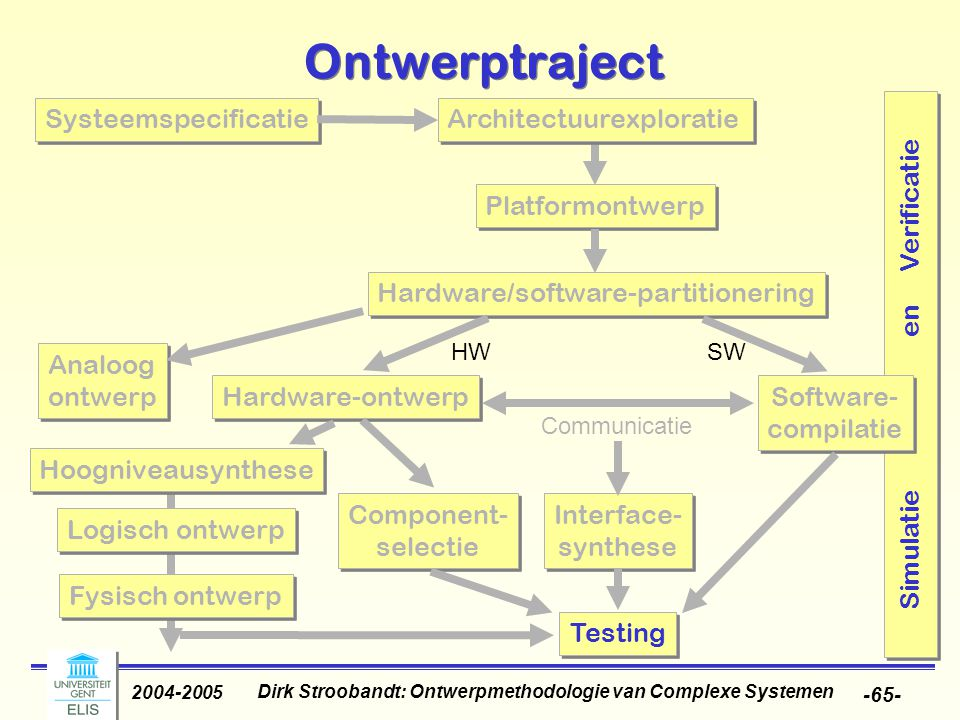 Ontwerpmethodologie van Complexe Systemen