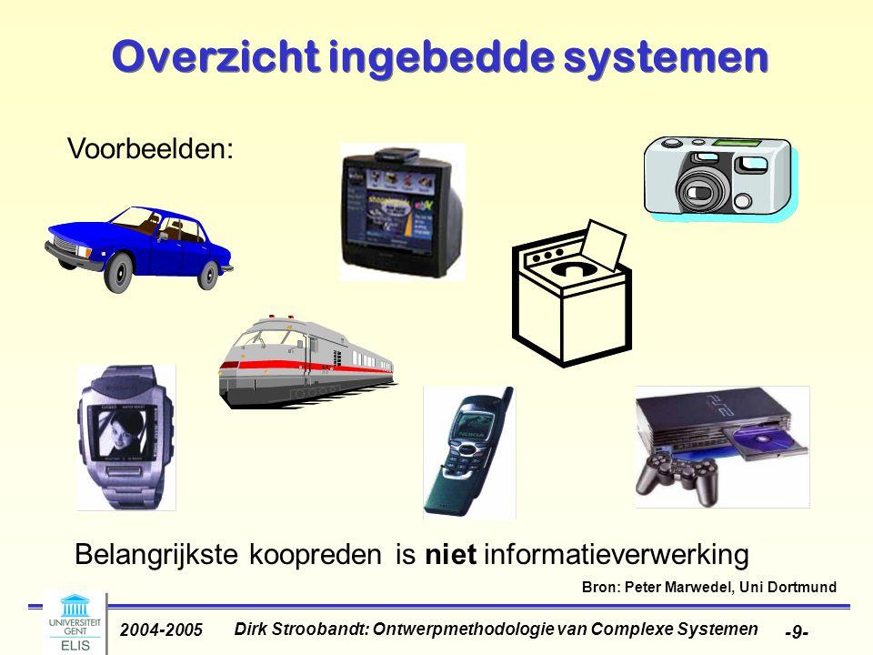 Overzicht ingebedde systemen