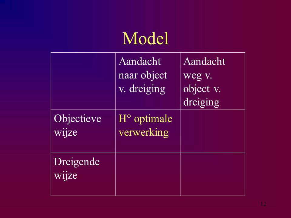 Model Aandacht naar object v. dreiging