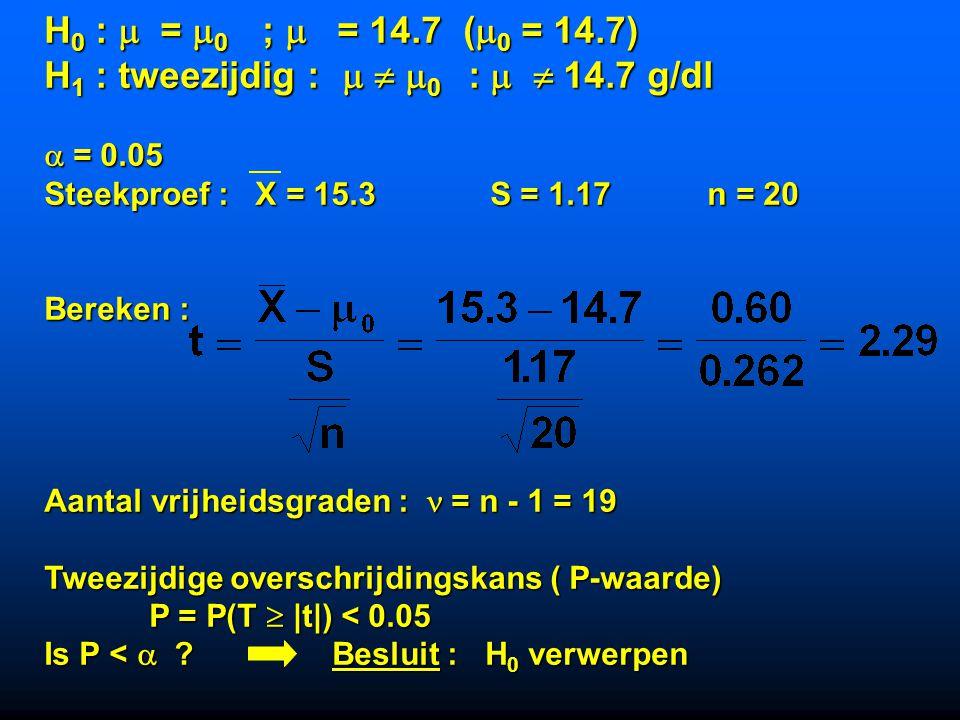 H1 : tweezijdig :   0 :   14.7 g/dl