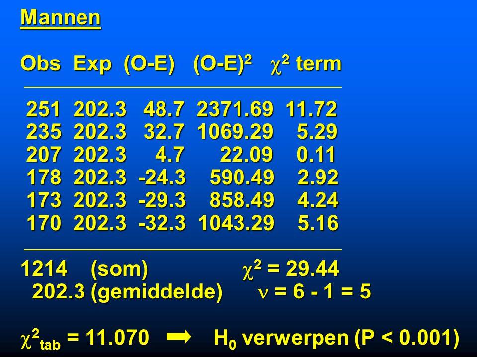Mannen Obs Exp (O-E) (O-E)2 2 term. 251 202.3 48.7 2371.69 11.72. 235 202.3 32.7 1069.29 5.29.