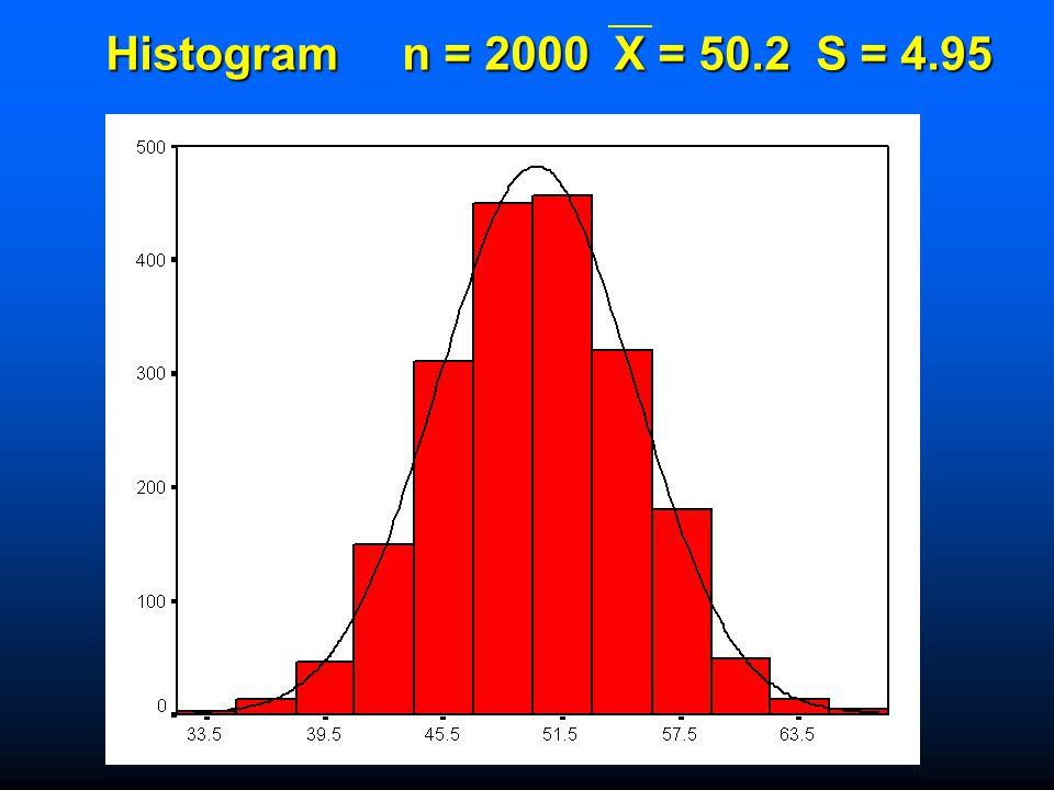Histogram n = 2000 X = 50.2 S = 4.95