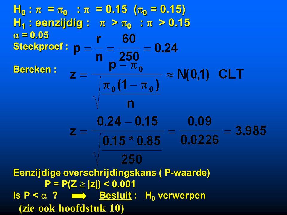 H1 : eenzijdig :  > 0 :  > 0.15