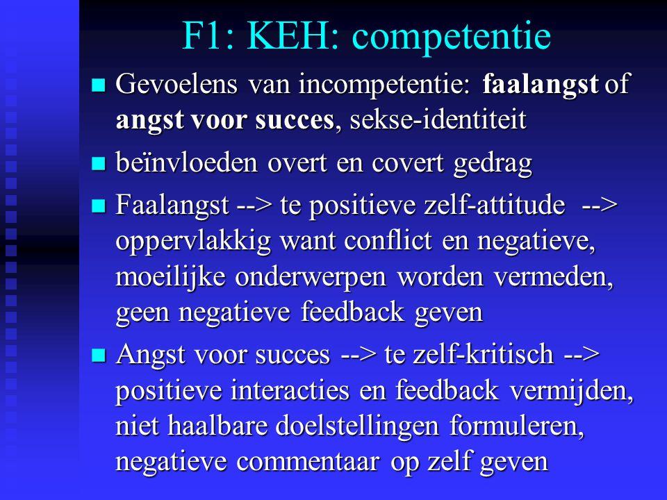 F1: KEH: competentie Gevoelens van incompetentie: faalangst of angst voor succes, sekse-identiteit.