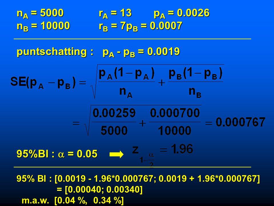 puntschatting : pA - pB = 0.0019
