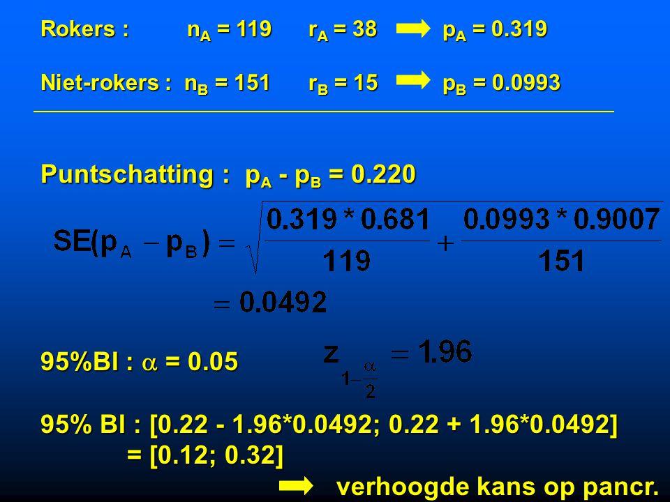 Puntschatting : pA - pB = 0.220