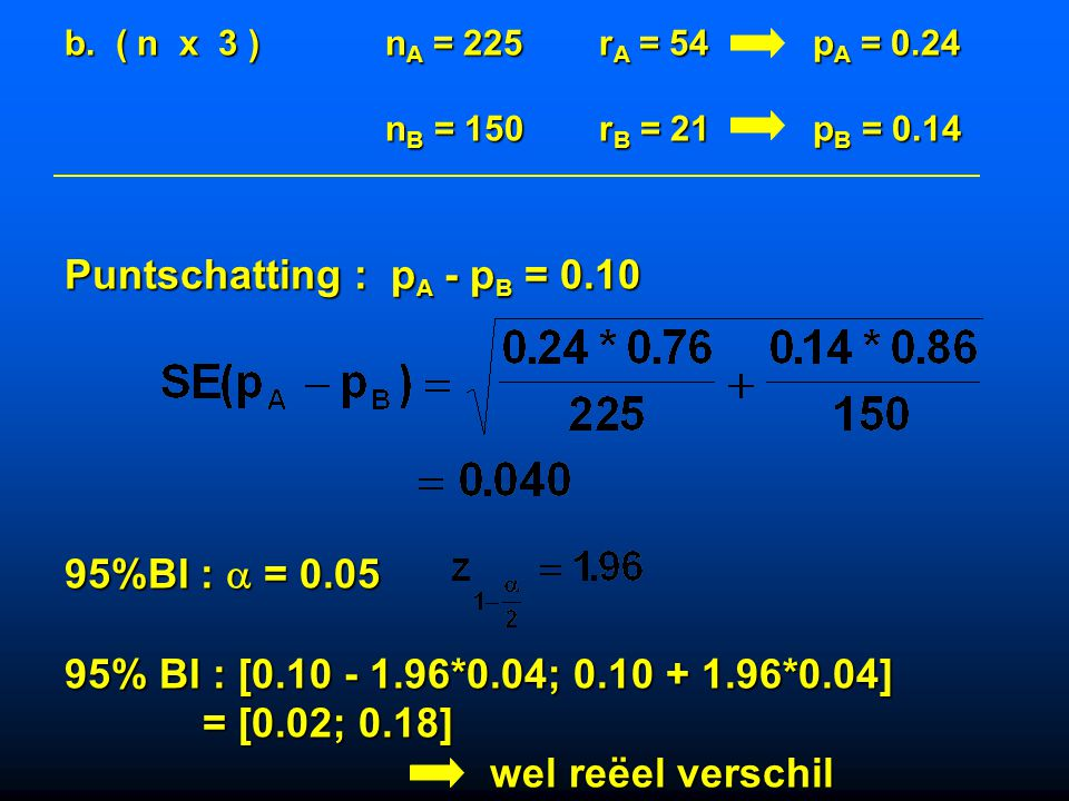 Puntschatting : pA - pB = 0.10
