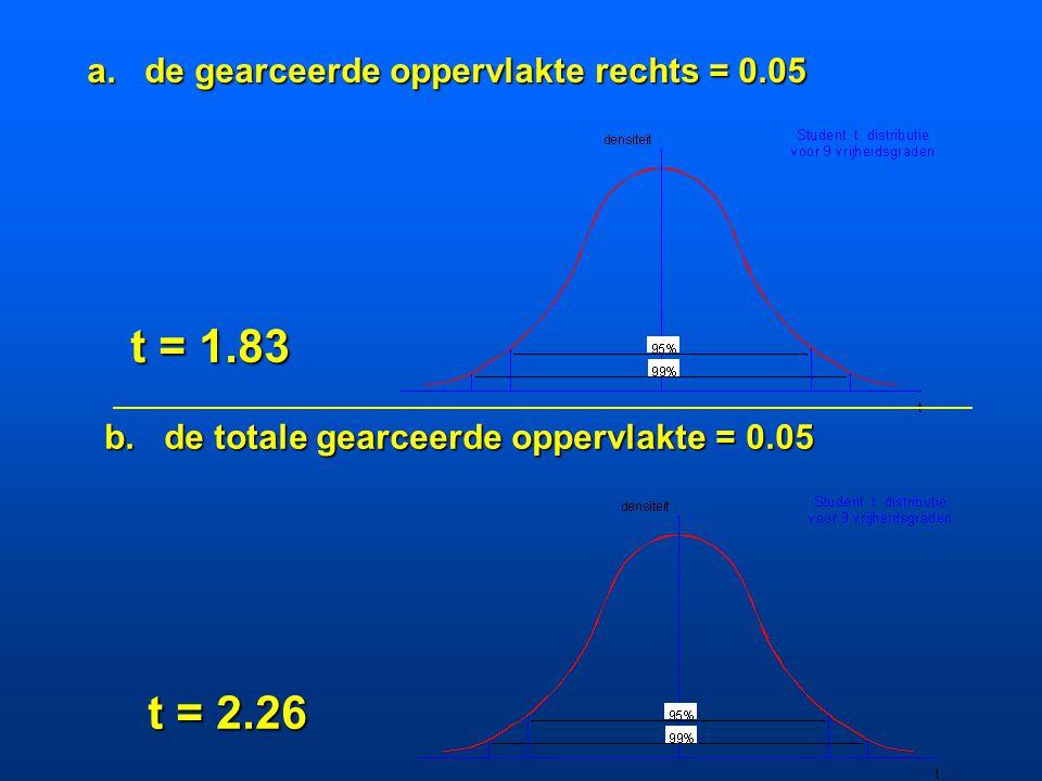 t = 1.83 t = 2.26 a. de gearceerde oppervlakte rechts = 0.05