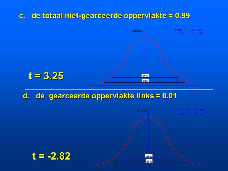 t = 3.25 t = -2.82 c. de totaal niet-gearceerde oppervlakte = 0.99