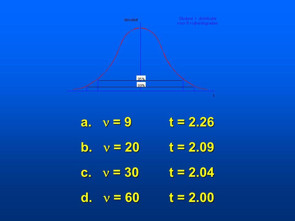 a.  = 9 t = 2.26 b.  = 20 t = 2.09 c.  = 30 t = 2.04 d.  = 60 t = 2.00
