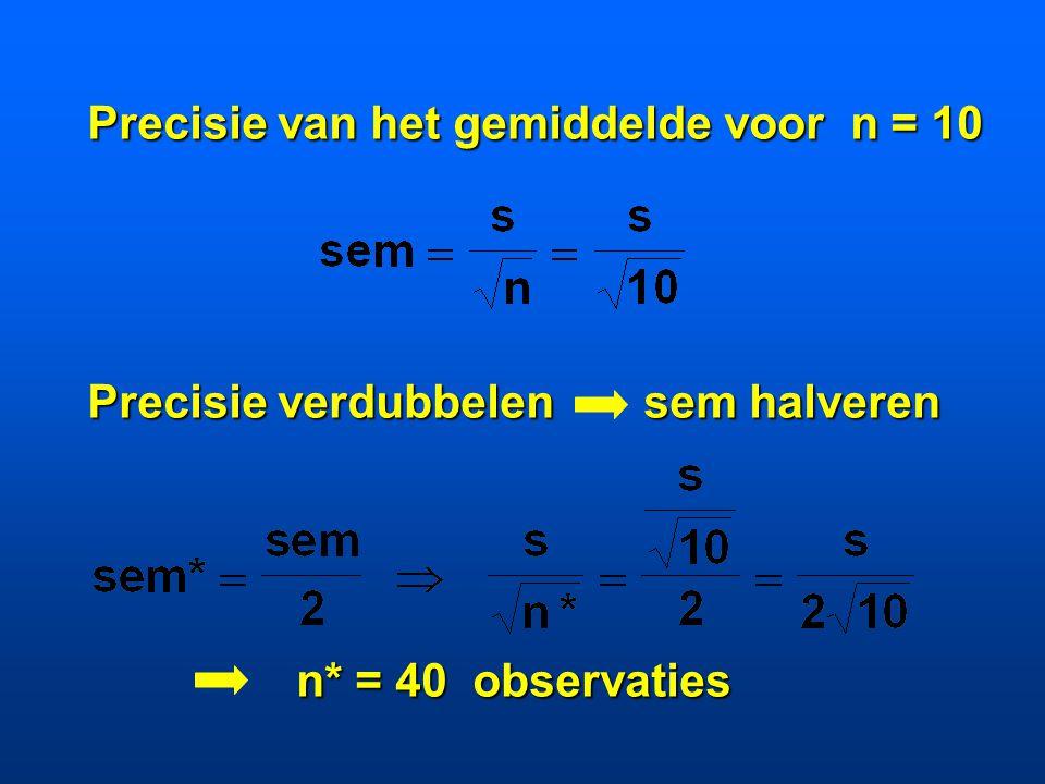 Precisie van het gemiddelde voor n = 10