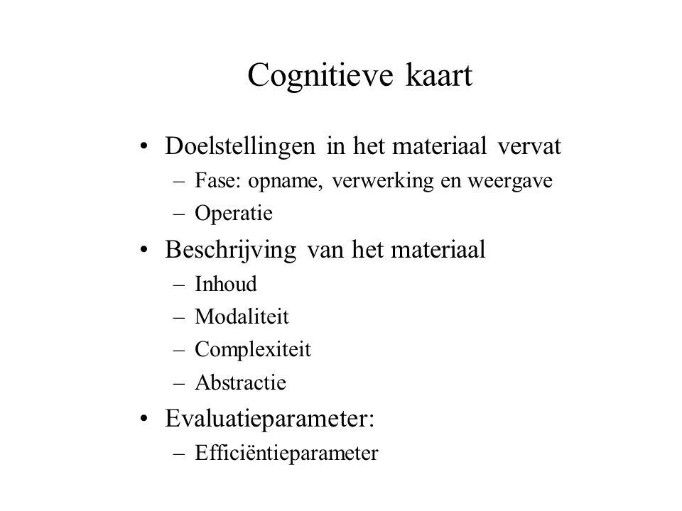 Cognitieve kaart Doelstellingen in het materiaal vervat