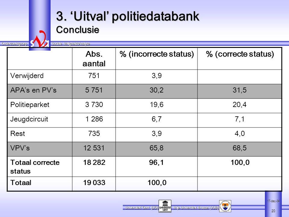 3. 'Uitval' politiedatabank Conclusie