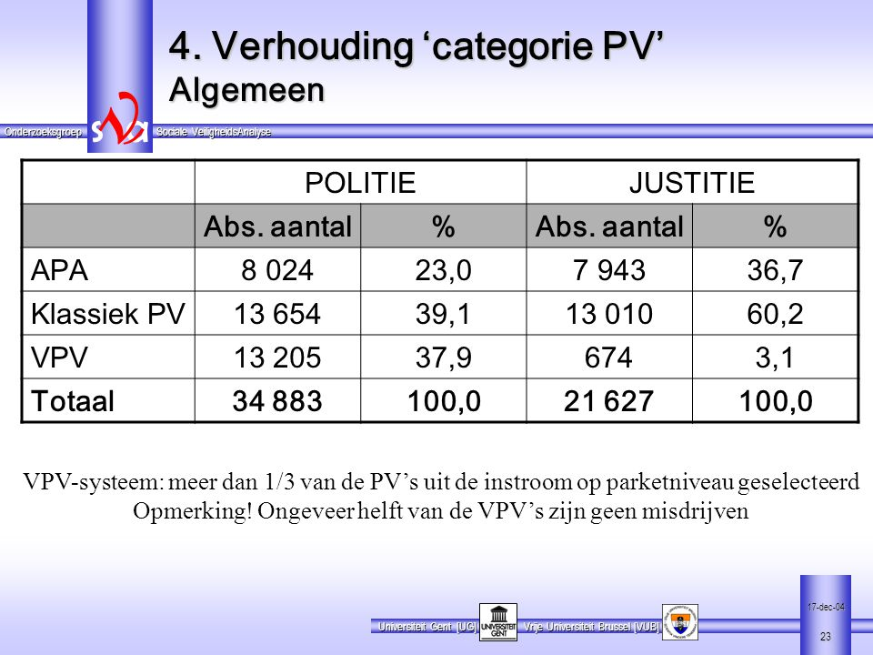 4. Verhouding 'categorie PV' Algemeen