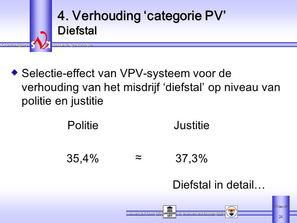 4. Verhouding 'categorie PV' Diefstal