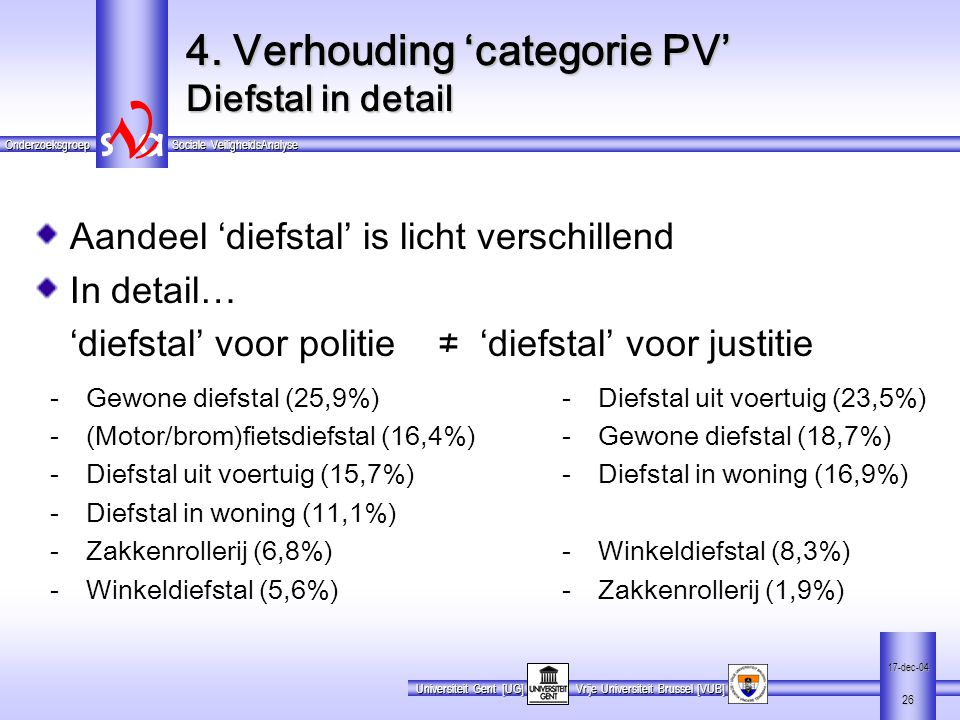 4. Verhouding 'categorie PV' Diefstal in detail