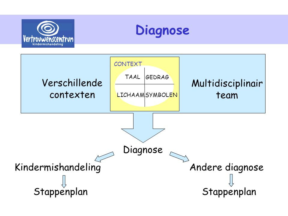 Diagnose Verschillende contexten Multidisciplinair team Diagnose