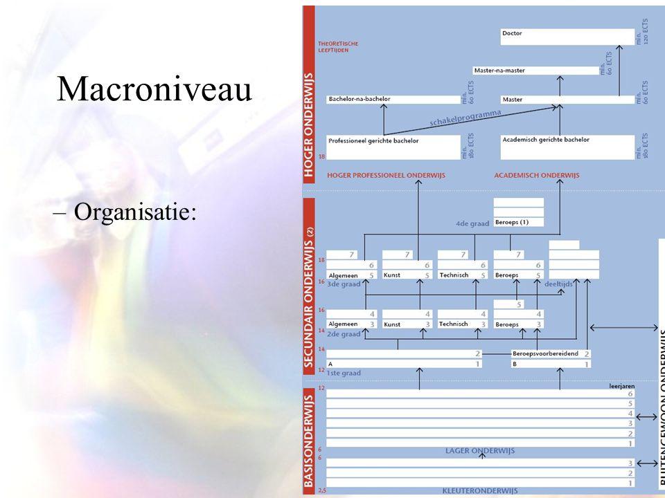 Macroniveau Organisatie: