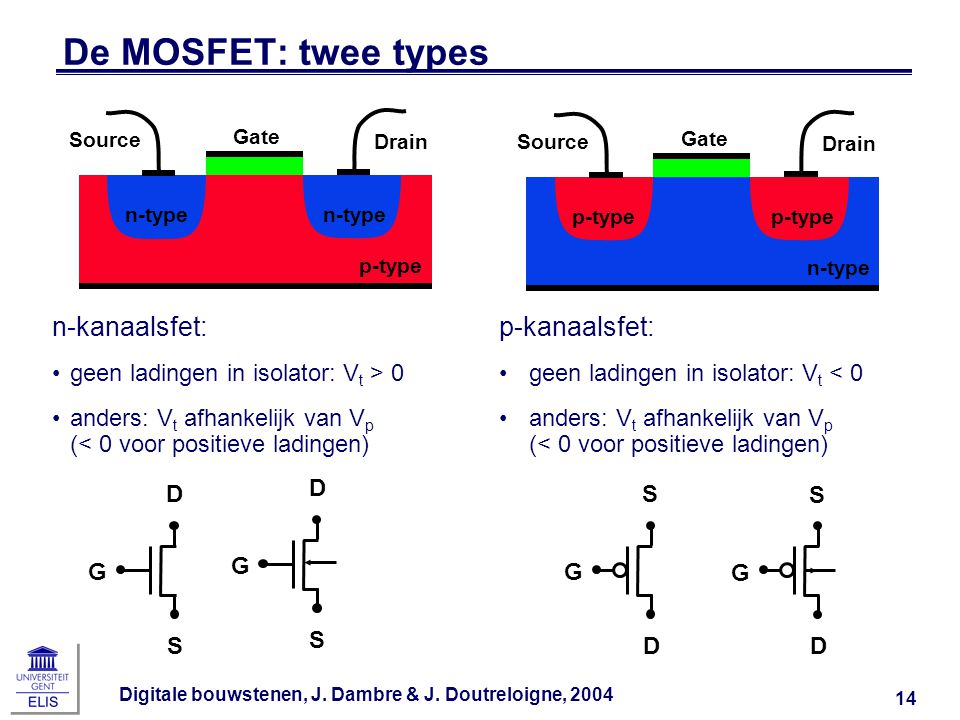De MOSFET: twee types n-kanaalsfet: p-kanaalsfet:
