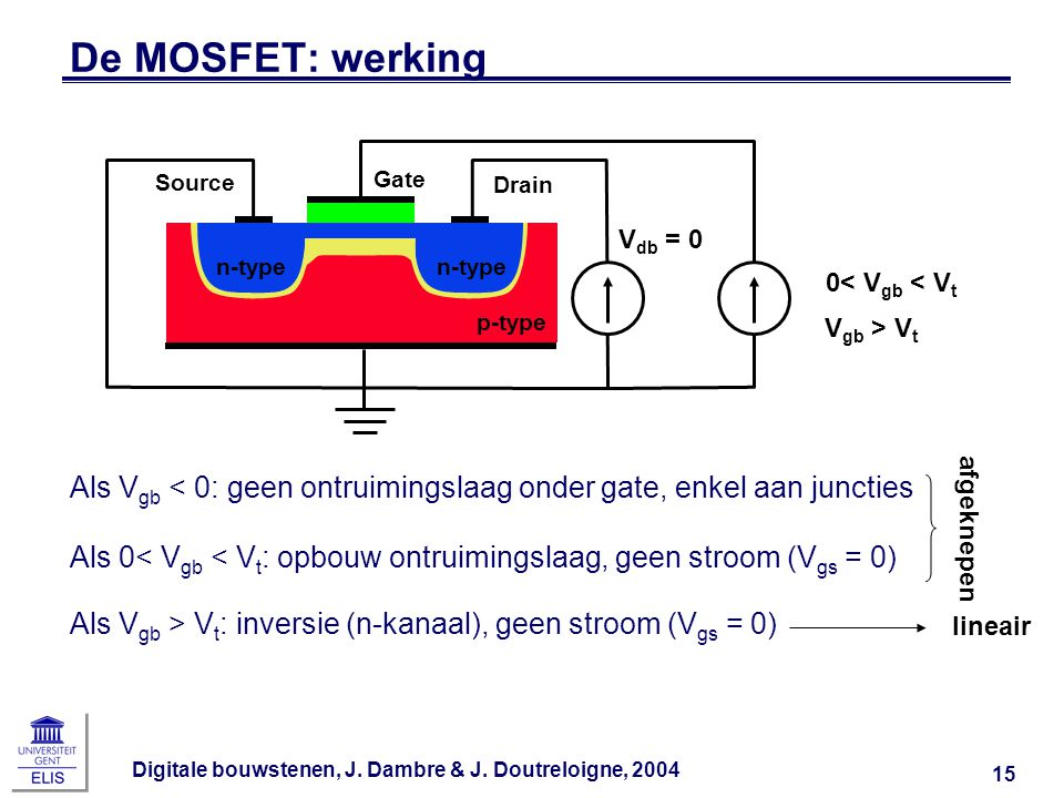 De MOSFET: werking Source. Gate. Drain. Vgb > Vt. 0< Vgb < Vt. Vdb = 0. n-type. n-type. p-type.