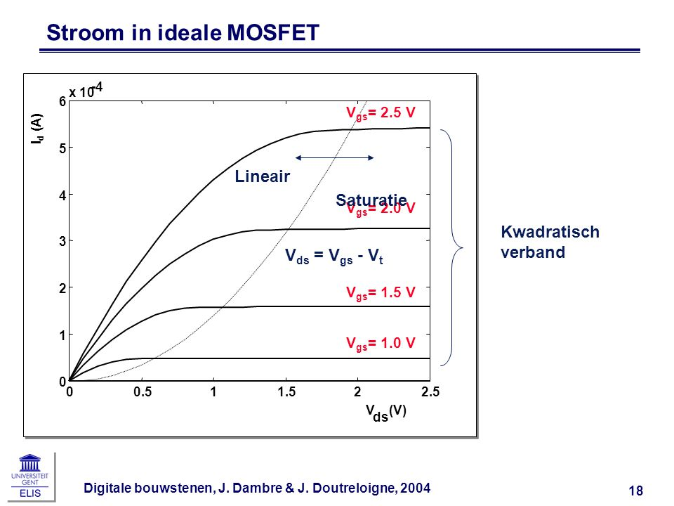 Stroom in ideale MOSFET