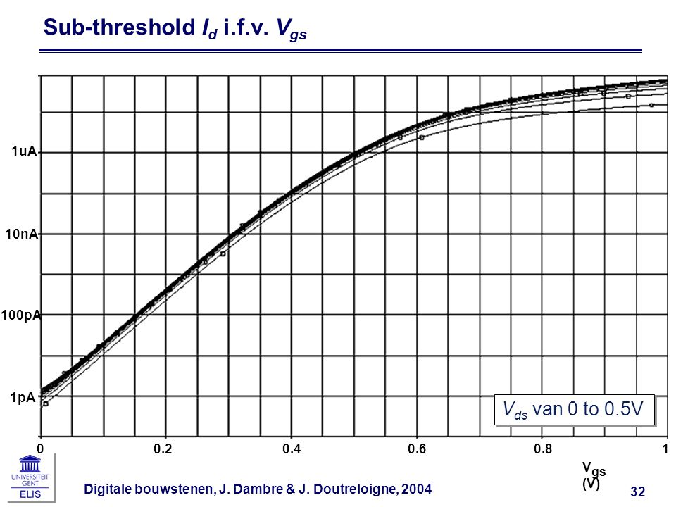 Sub-threshold Id i.f.v. Vgs