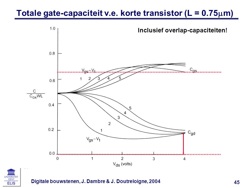 Totale gate-capaciteit v.e. korte transistor (L = 0.75mm)