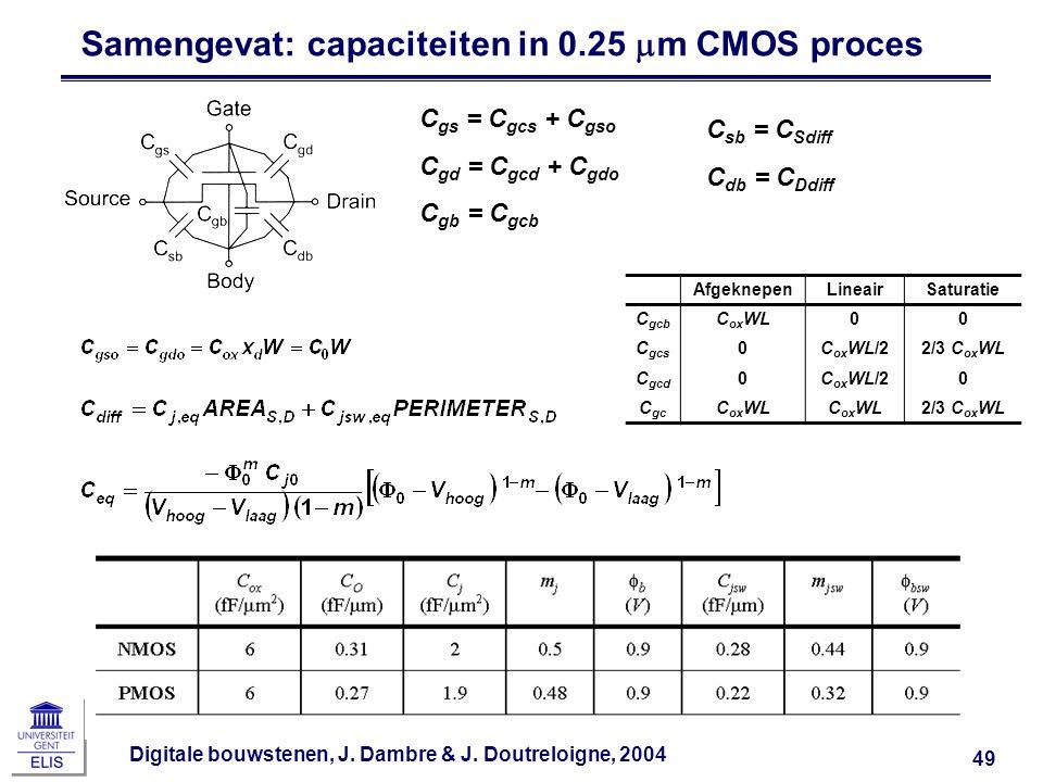 Samengevat: capaciteiten in 0.25 mm CMOS proces