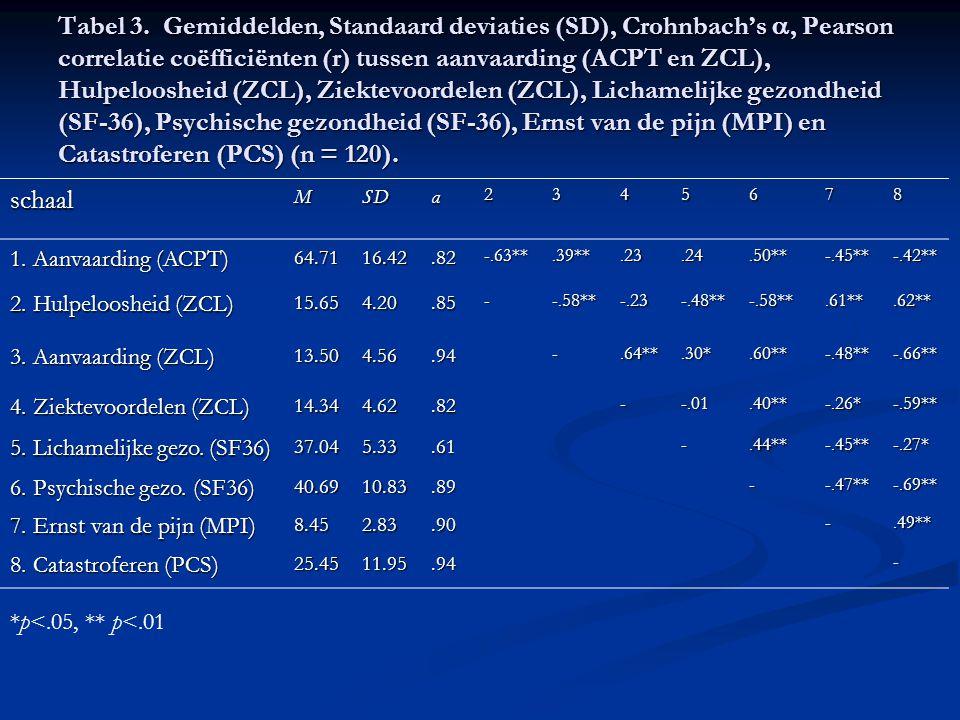 Tabel 3. Gemiddelden, Standaard deviaties (SD), Crohnbach's , Pearson correlatie coëfficiënten (r) tussen aanvaarding (ACPT en ZCL), Hulpeloosheid (ZCL), Ziektevoordelen (ZCL), Lichamelijke gezondheid (SF-36), Psychische gezondheid (SF-36), Ernst van de pijn (MPI) en Catastroferen (PCS) (n = 120).