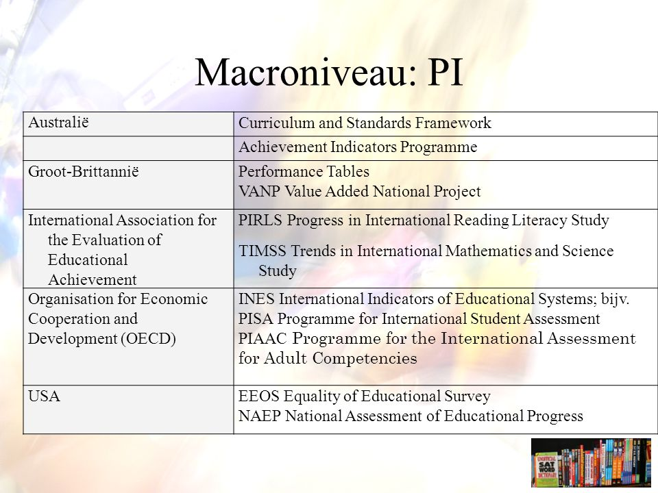 Macroniveau: PI Australië Curriculum and Standards Framework