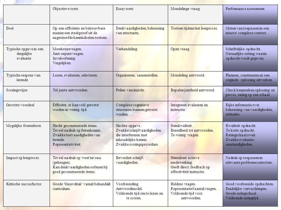 Objectieve toets Essay toets. Mondelinge vraag. Performance assessment. Doel.