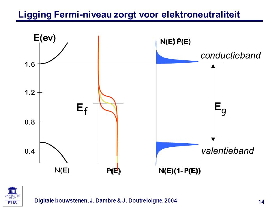 Ligging Fermi-niveau zorgt voor elektroneutraliteit