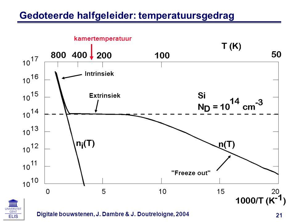 Gedoteerde halfgeleider: temperatuursgedrag