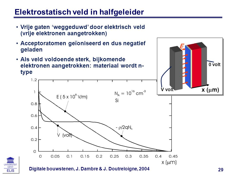 Elektrostatisch veld in halfgeleider