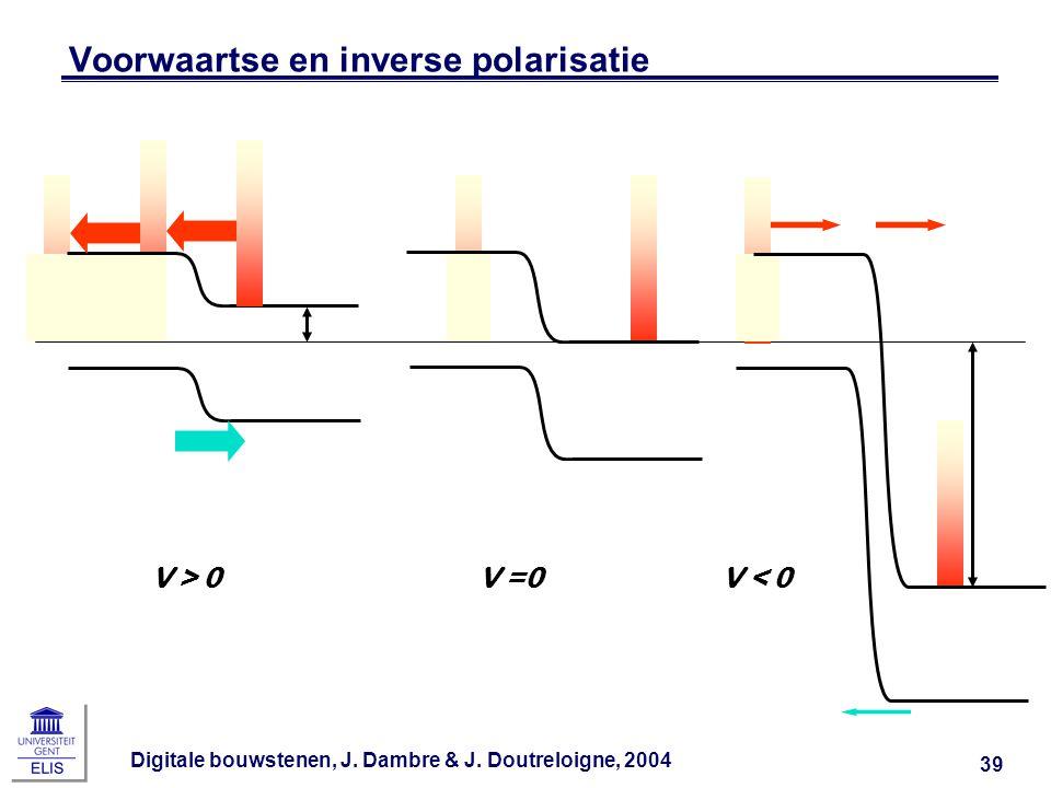 Voorwaartse en inverse polarisatie